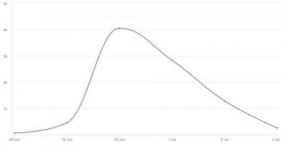 Gráfico de volumen